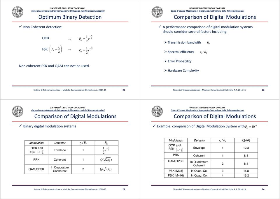 A. 4-5 Comparison of Digital Modulations Comparison of Digital Modulations Binary digital modulation systems Example: omparison of Digital Modulation System with P e 4 Modulation OOK and r f FSK