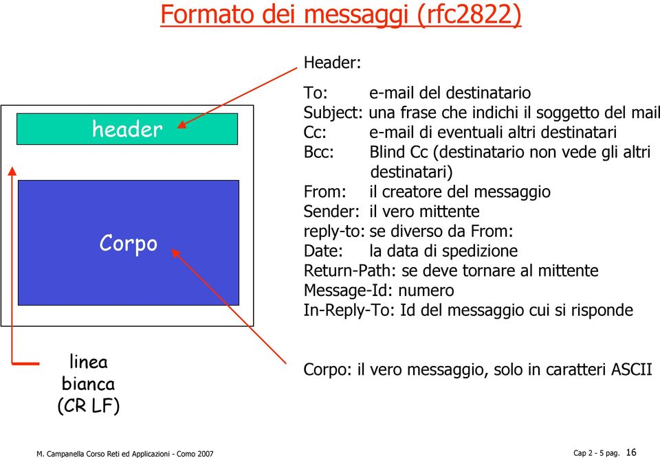 reply-to: se diverso da From: Date: la data di spedizione Return-Path: se deve tornare al mittente Message-Id: numero In-Reply-To: Id del messaggio