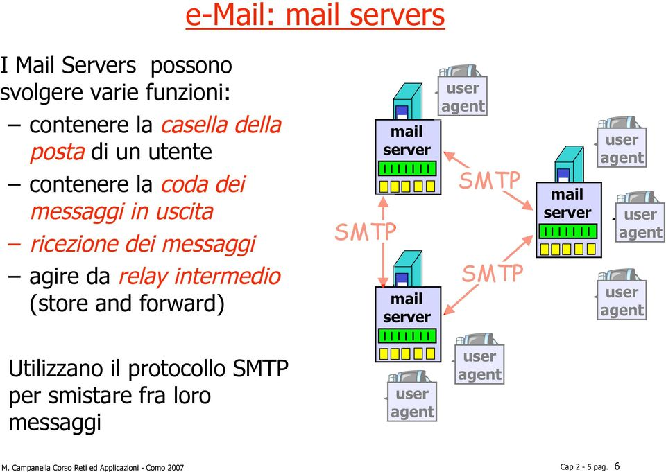SMTP mail server agire da relay intermedio (store and forward) mail server SMTP Utilizzano il