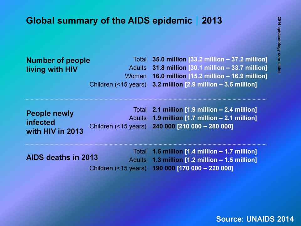 5 million] 2014 epidemiology core slides People newly infected with HIV in 2013 Total Adults Children (<15 years) 2.1 million [1.9 million 2.4 million] 1.
