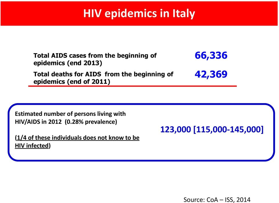 Estimated number of persons living with HIV/AIDS in 2012 (0.