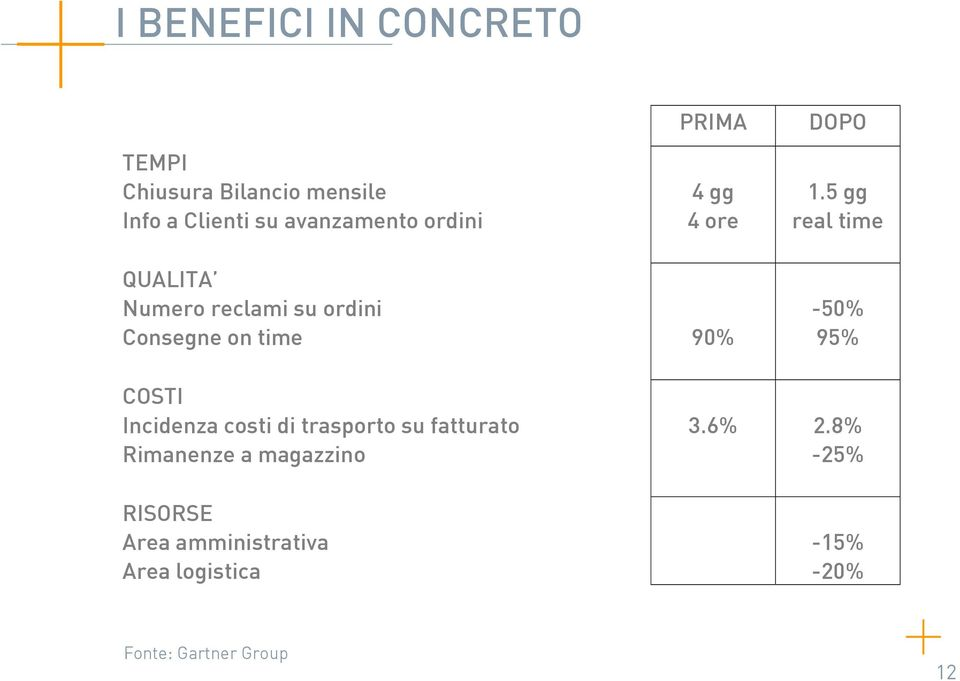 5 gg real time QUALITA Numero reclami su ordini Consegne on time 90% -50% 95% COSTI
