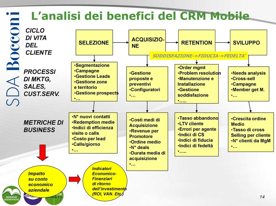 soddisfazione.. Needs analysis Cross-sell Campagne Member get M.