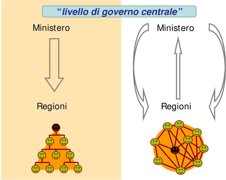 governo centrale