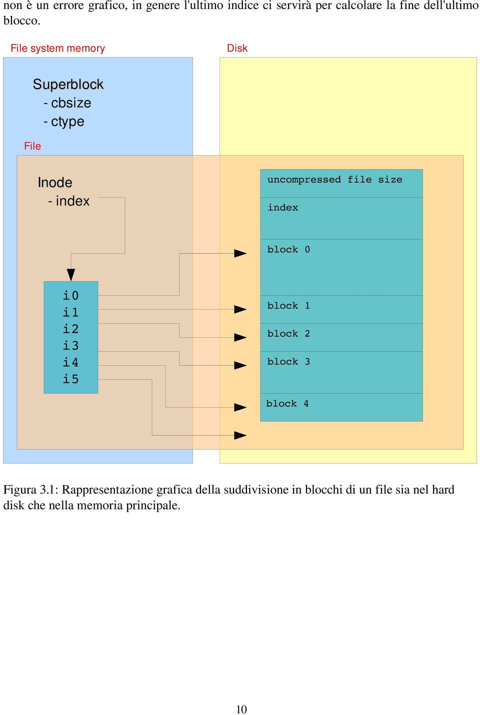 File system memory Disk Superblock cbsize ctype File Inode index uncompressed file size index