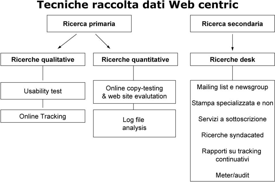 copy-testing & web site evalutation Log file analysis Mailing list e newsgroup Stampa
