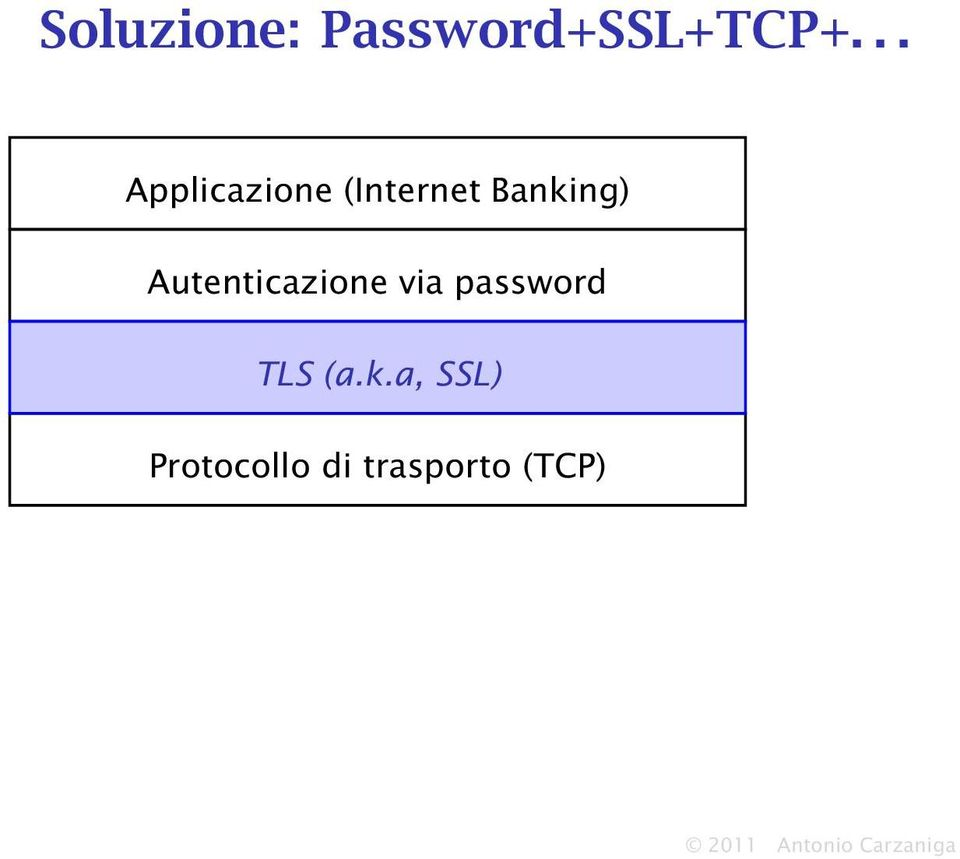 Autenticazione via password TLS (a.