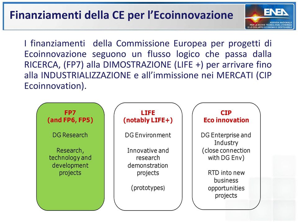FP7 (and FP6, FP5) DG Research Research, technology and development projects LIFE (notably LIFE+) DG Environment Innovative and research
