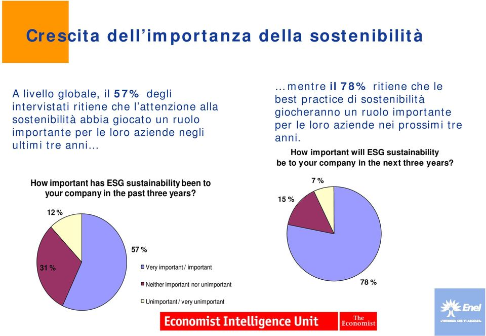 aziende nei prossimi tre anni. How important will ESG sustainability be to your company in the next three years?