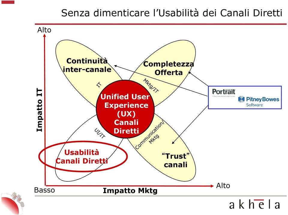 Offerta Unified User Experience (UX) Canali Diretti
