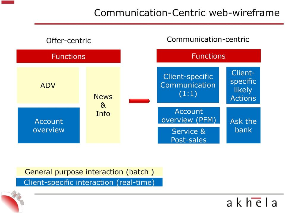 (batch ) Client-specific interaction (real-time) Client-specific Communication