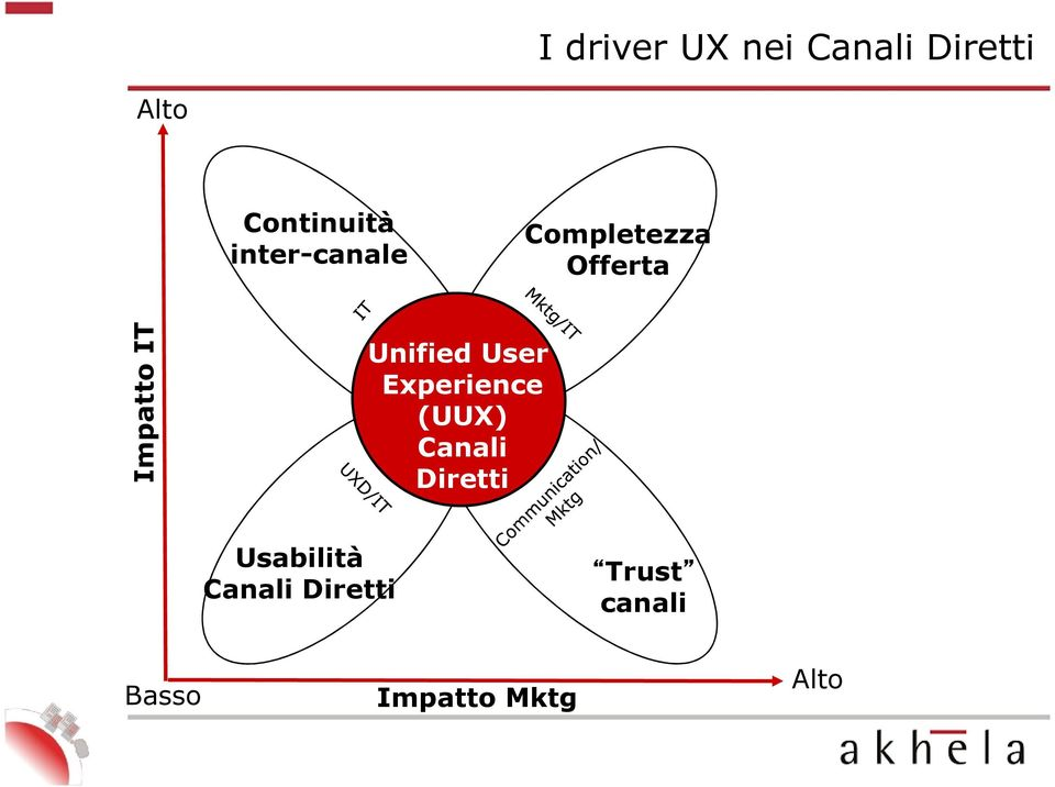 Unified User Experience (UUX) Canali Diretti