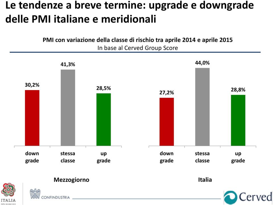 aprile 2015 In base al Cerved Group Score 41,3% 44,0% 30,2% 28,5% 27,2%