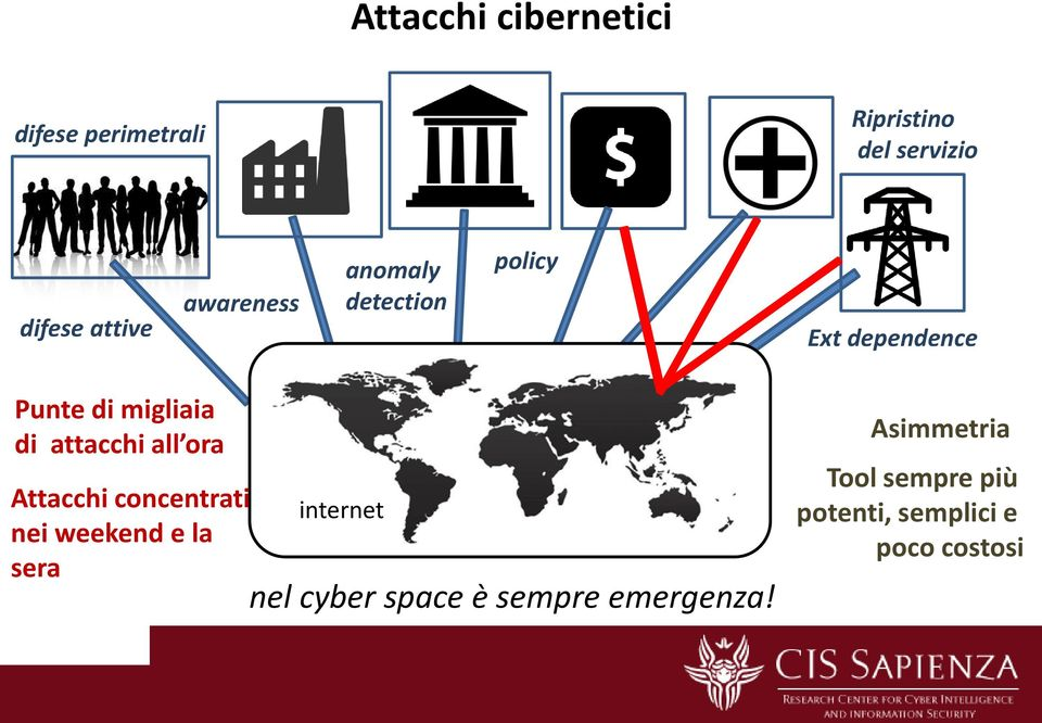 nei weekend e la sera anomaly detection policy nel cyber space è sempre