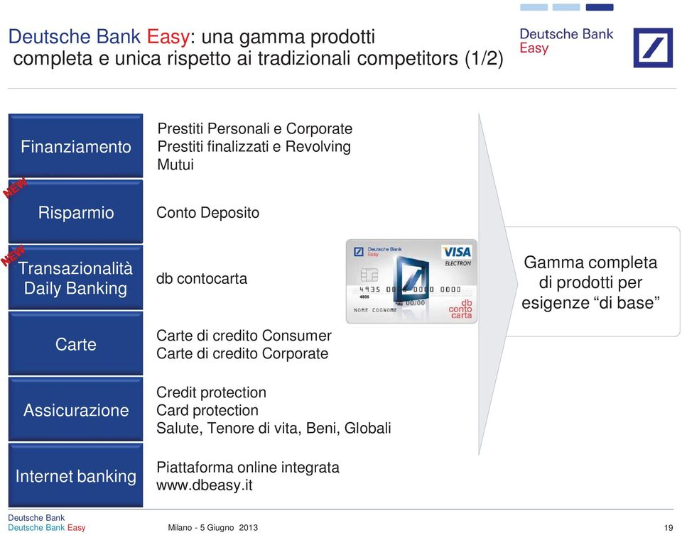 Assicurazione Internet banking db contocarta Carte di credito Consumer Carte di credito Corporate Credit protection Card
