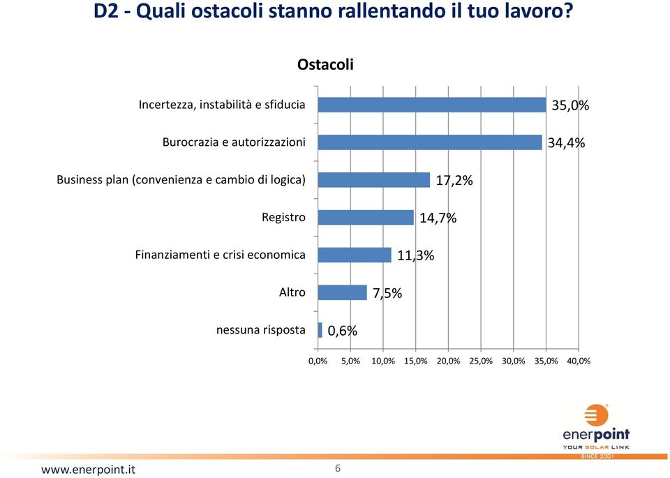 34,4% Business plan (convenienza e cambio di logica) Registro Finanziamenti e