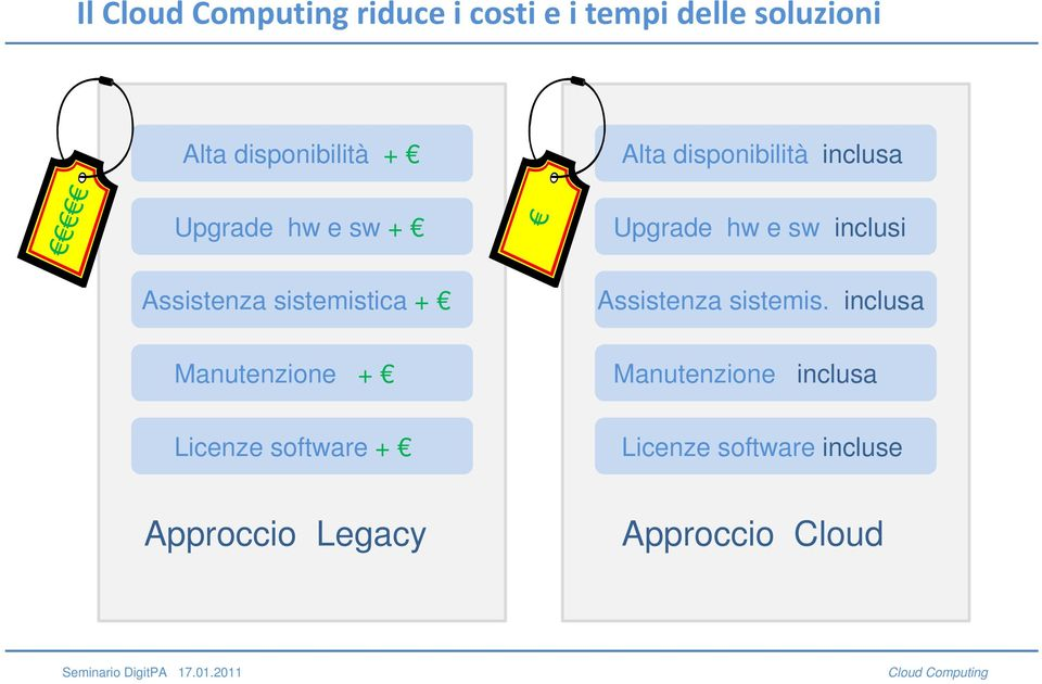 inclusa Upgrade hw e sw inclusi Assistenza sistemis.