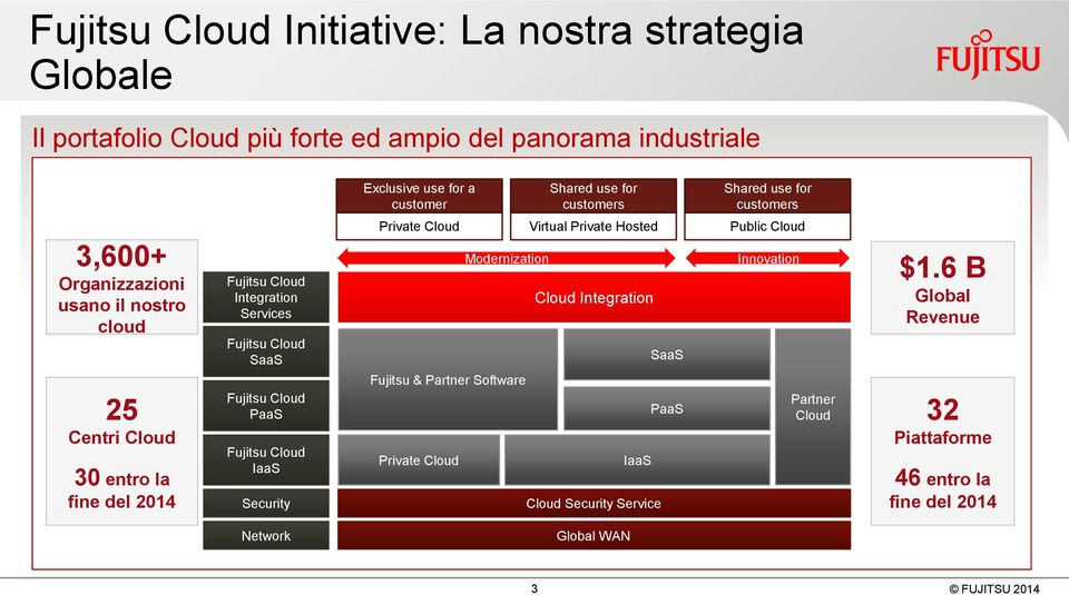 customer Private Cloud Fujitsu & Partner Software Private Cloud Modernization Shared use for customers Virtual Private Hosted Cloud Integration IaaS Cloud Security