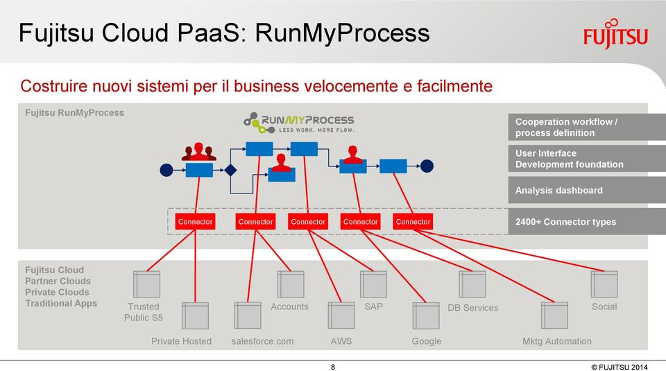 Connector Connector Connector Connector Connector 2400+ Connector types Fujitsu Cloud Partner Clouds Private Clouds
