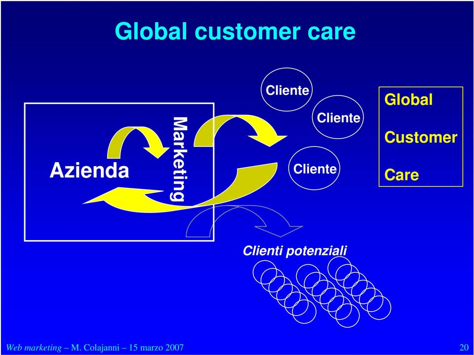 Global Customer Care Clienti