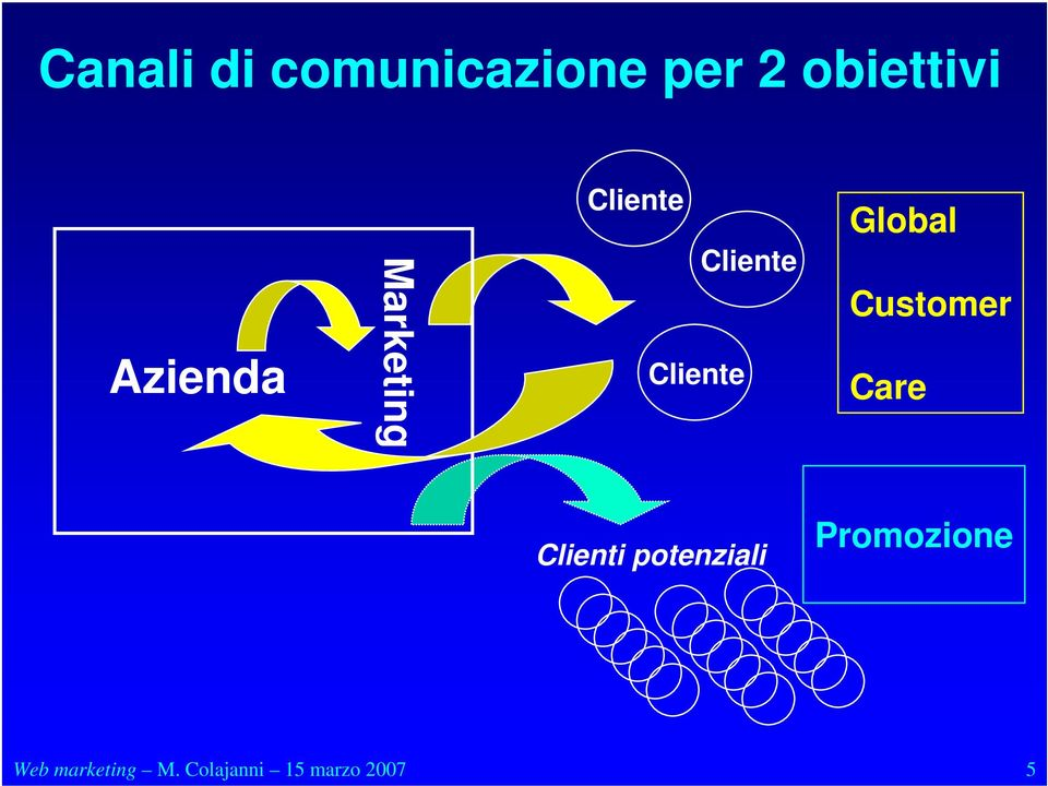 Global Customer Care Clienti potenziali