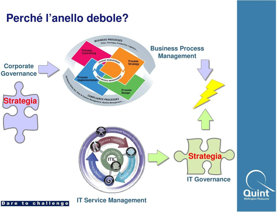 Process Management Strategia
