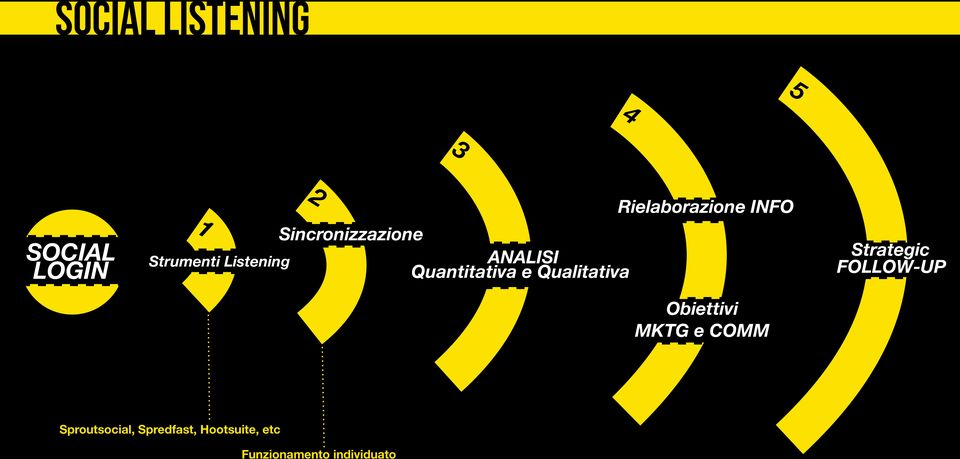 Qualitativa Strategic FOLLOW-UP Obiettivi MKTG e COMM