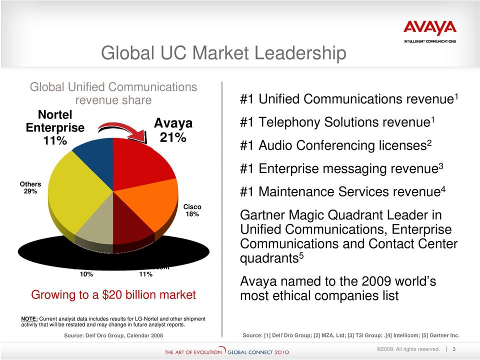 Communications, Enterprise Communications and Contact Center quadrants 5 Avaya named to the 2009 world s most ethical companies list NOTE: Current analyst data includes results for LG-Nortel and