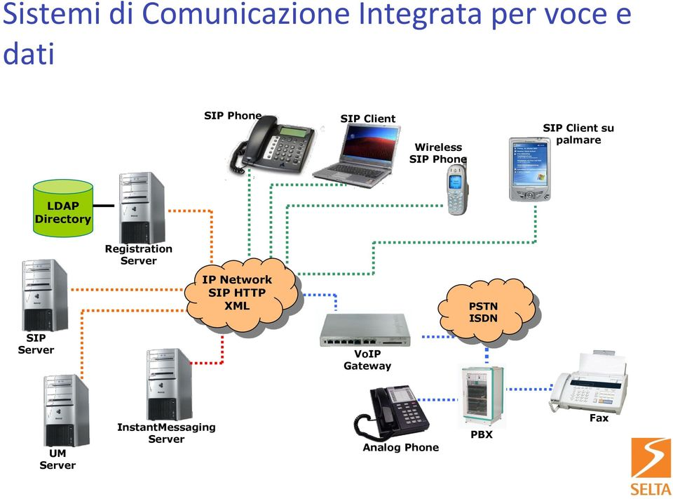 Registration Server IP Network SIP HTTP XML PSTN ISDN SIP Server