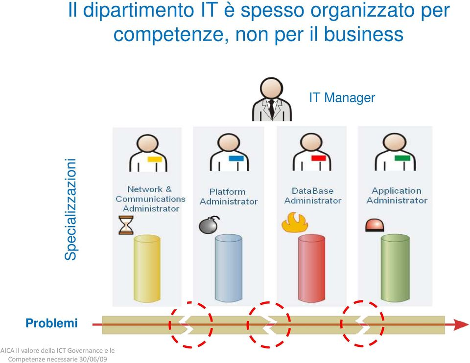 non per il business IT