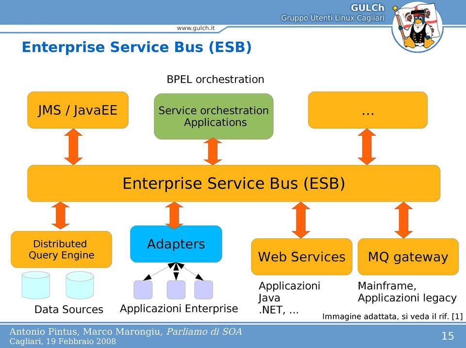 .. Enterprise Service Bus (ESB) Distributed Query Engine Adapters Web Services