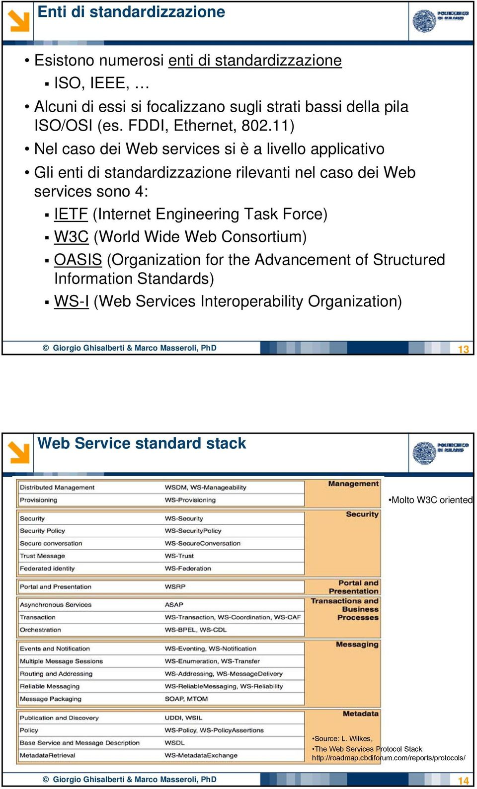 Wide Web Consortium) OASIS (Organization for the Advancement of Structured Information Standards) WS-I (Web Services Interoperability Organization) Giorgio Ghisalberti & Marco
