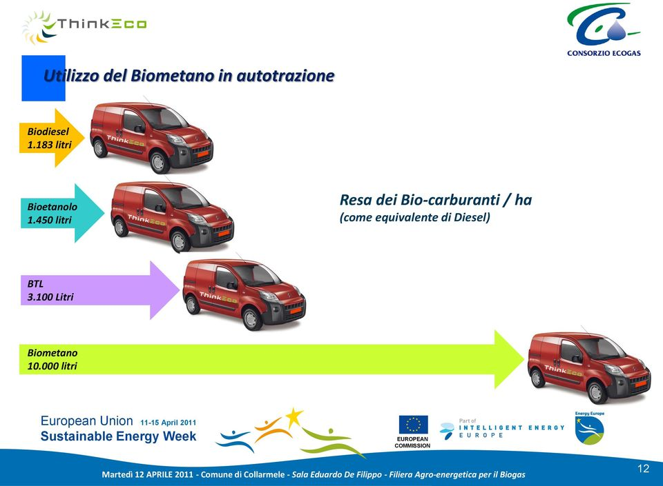 450 litri Resa dei Bio-carburanti / ha (come