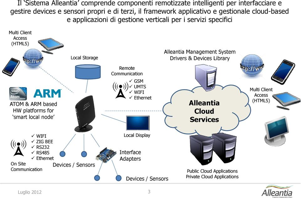 Devices Library Remote Communication ATOM & ARM based HW platforms for smart local node GSM UMTS WIFI Ethernet Alleantia Cloud Services Multi Client Access (HTML5)