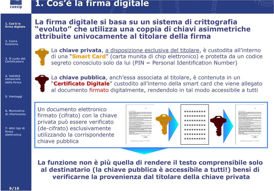 chiave pubblica, anch essa associata al titolare, è contenuta in un Certificato Digitale custodito all interno della smart card che viene allegato al documento to digitalmente, rendendolo in tal modo