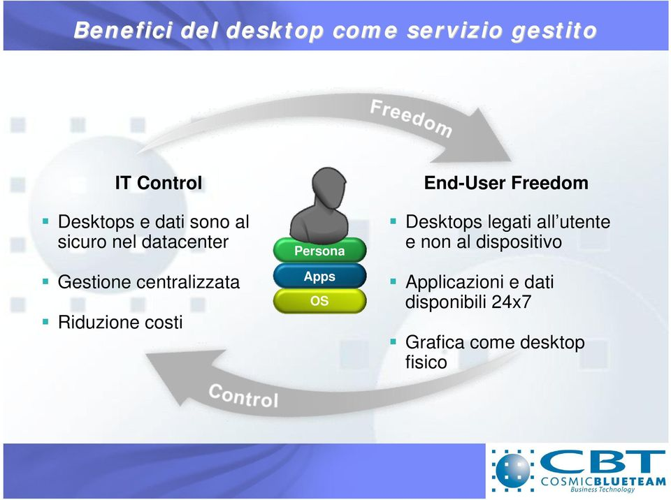 Persona Apps OS End-User Freedom Desktops legati all utente e non al