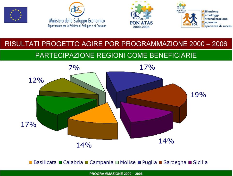 BENEFICIARIE 7% 17% 12% 19% 17% 14% 14%