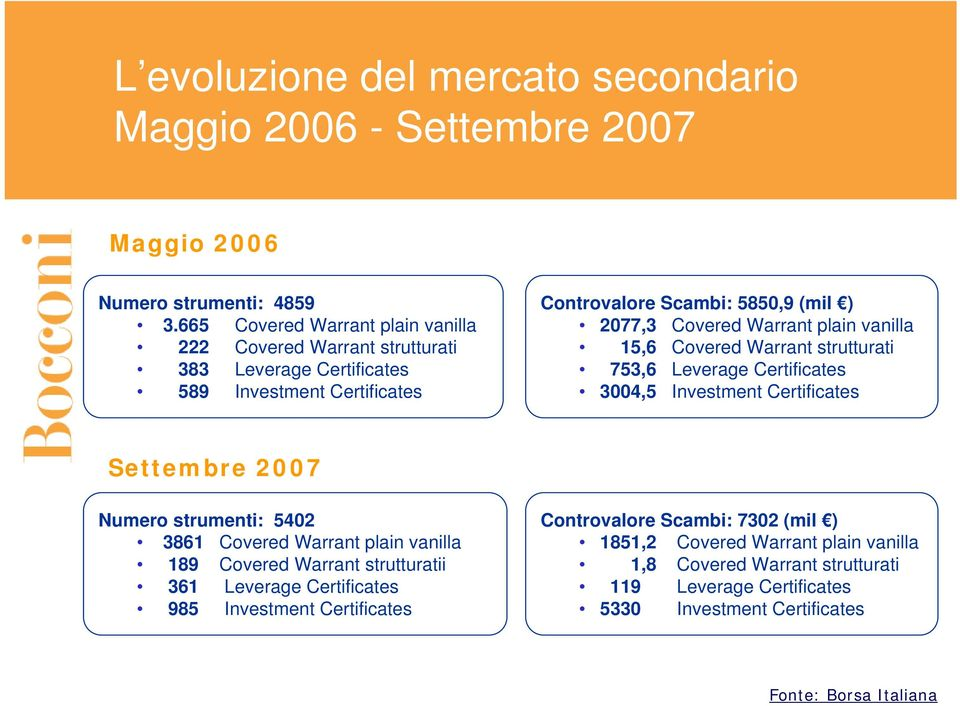 Warrant plain vanilla 15,6 Covered Warrant strutturati 753,6 Leverage Certificates 3004,5 Investment Certificates Settembre 2007 Numero strumenti: 5402 3861 Covered Warrant