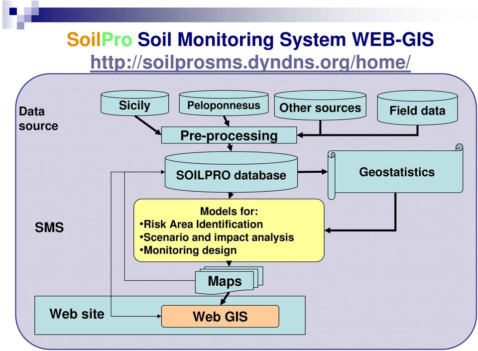 Field data SOILPRO database Geostatistics SMS Models for: Risk Area