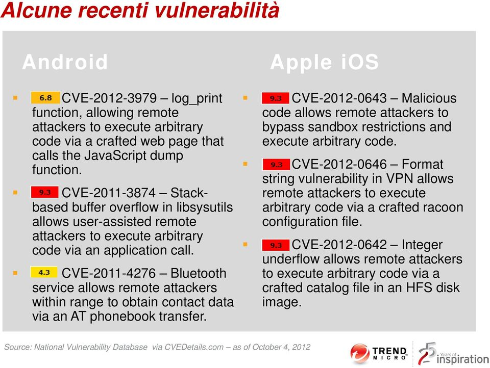 CVE-2011-4276 Bluetooth service allows remote attackers within range to obtain contact data via an AT phonebook transfer.