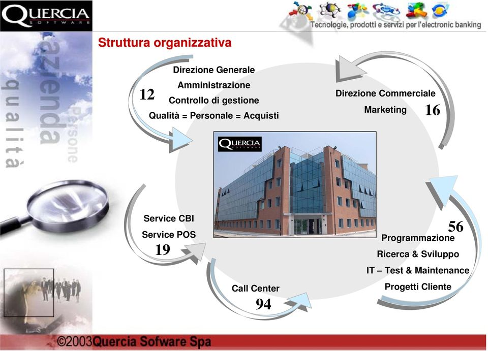 Commerciale Marketing 16 Service CBI Service POS 19 Call Center 94