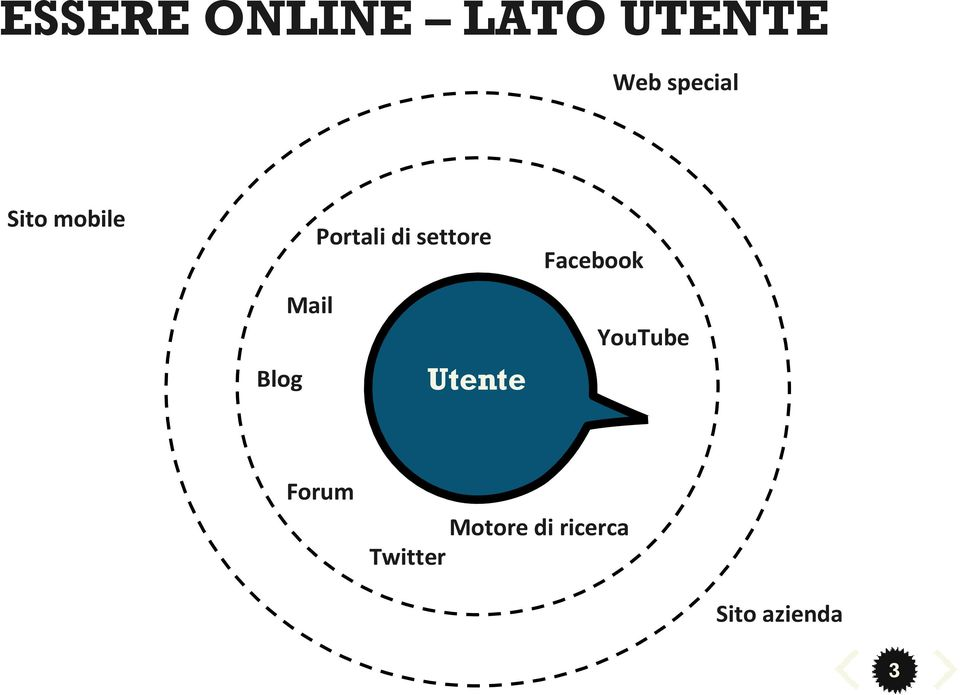 Mail Utente Facebook YouTube Forum