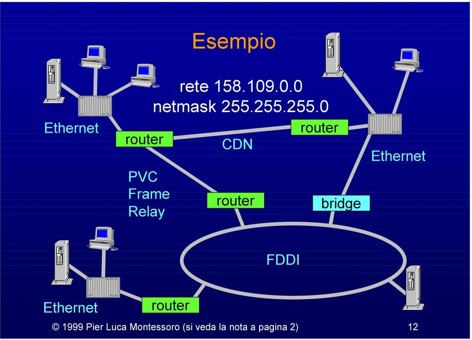 255.255.0 CDN bridge Ethernet FDDI