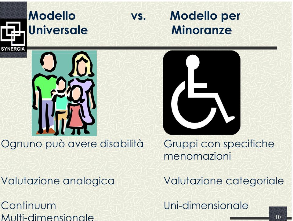 disabilità Gruppi con specifiche menomazioni