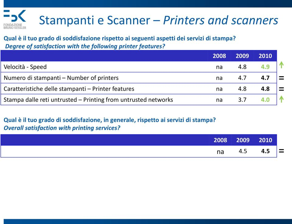 7 4.7 Caratteristiche delle stampanti Printer features na 4.8 4.8 Stampa dalle reti untrusted Printing from untrusted networks na 3.