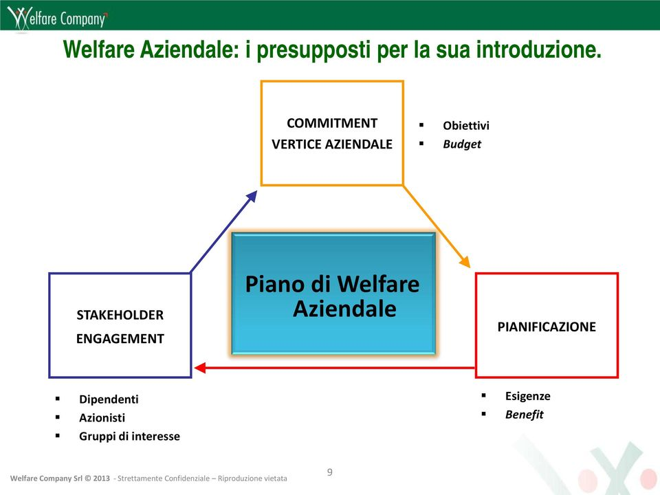STAKEHOLDER ENGAGEMENT Piano di Welfare Aziendale