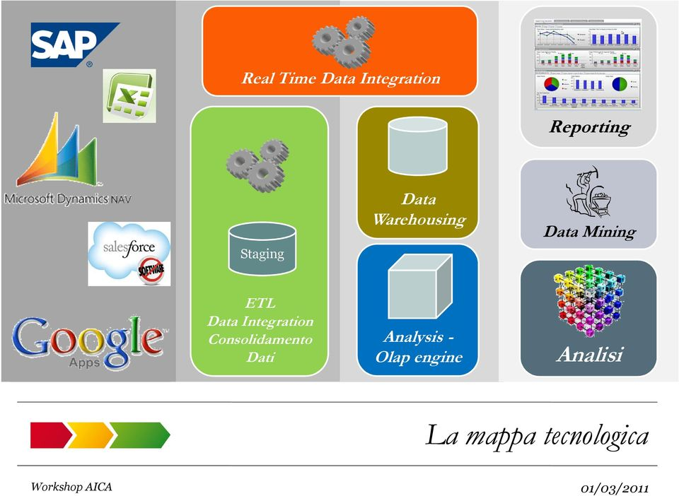 Data Integration Consolidamento Dati