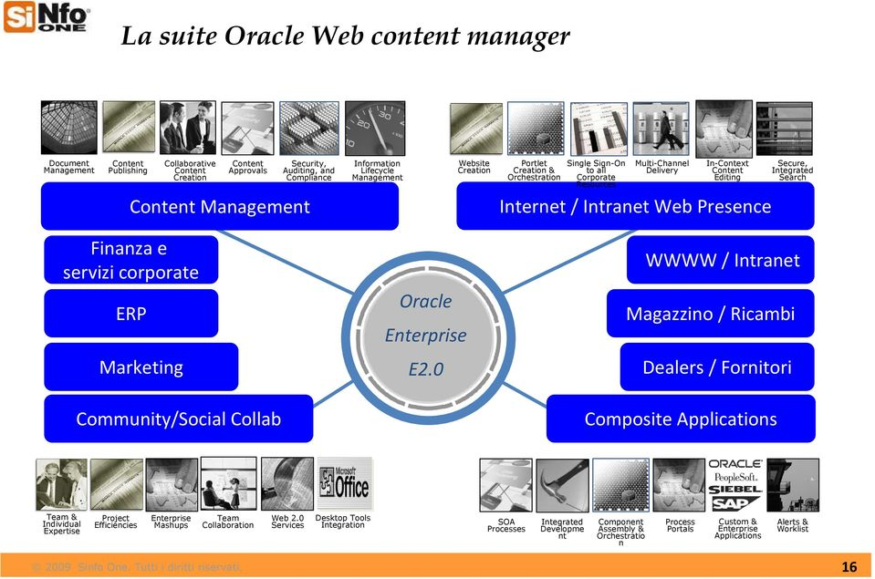 Web Presence Finanza e servizi corporate ERP Marketing Oracle Enterprise E2.