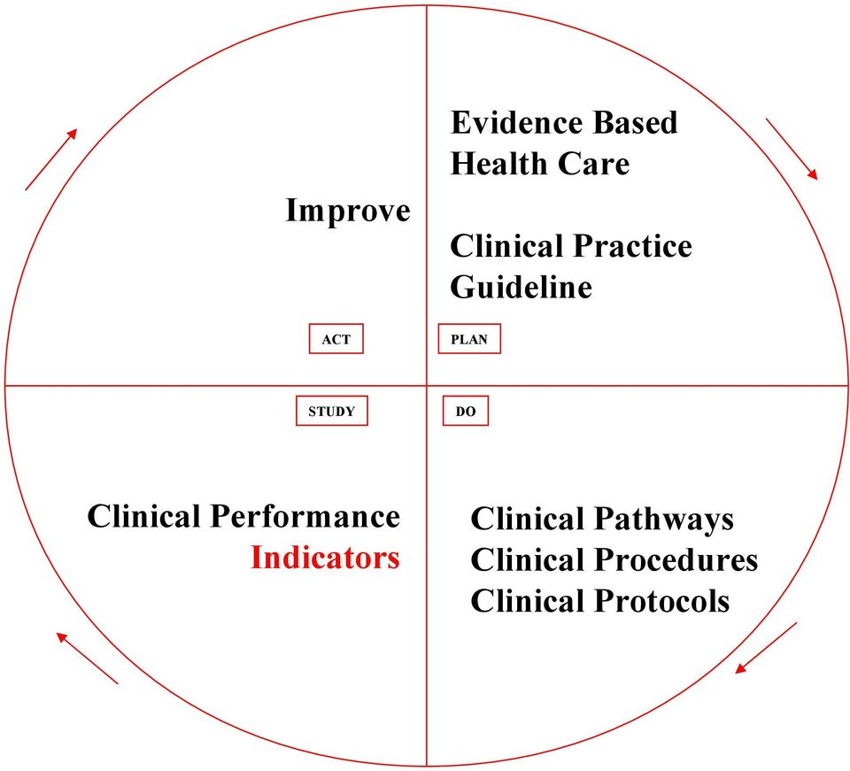 Clinical Performance Indicators Clinical
