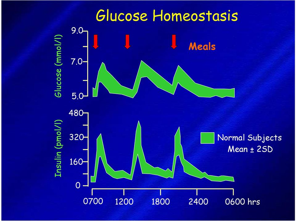 Meals Normal Subjects Mean ± 2SD